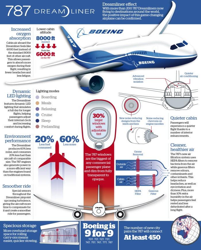 Boeing Info